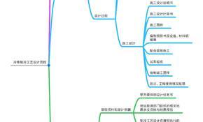冷库制冷工艺设计的一般流程.jpg
