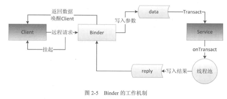 Binder工作机制