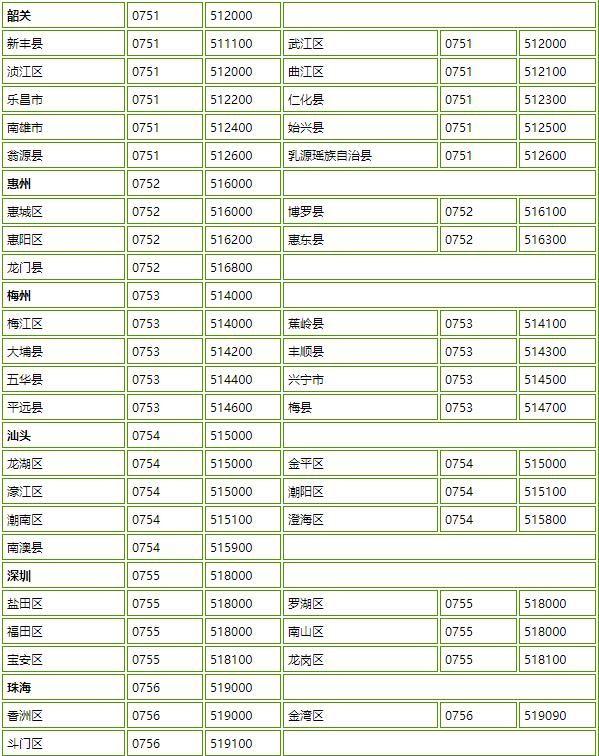 广东省各个城市区号和邮编