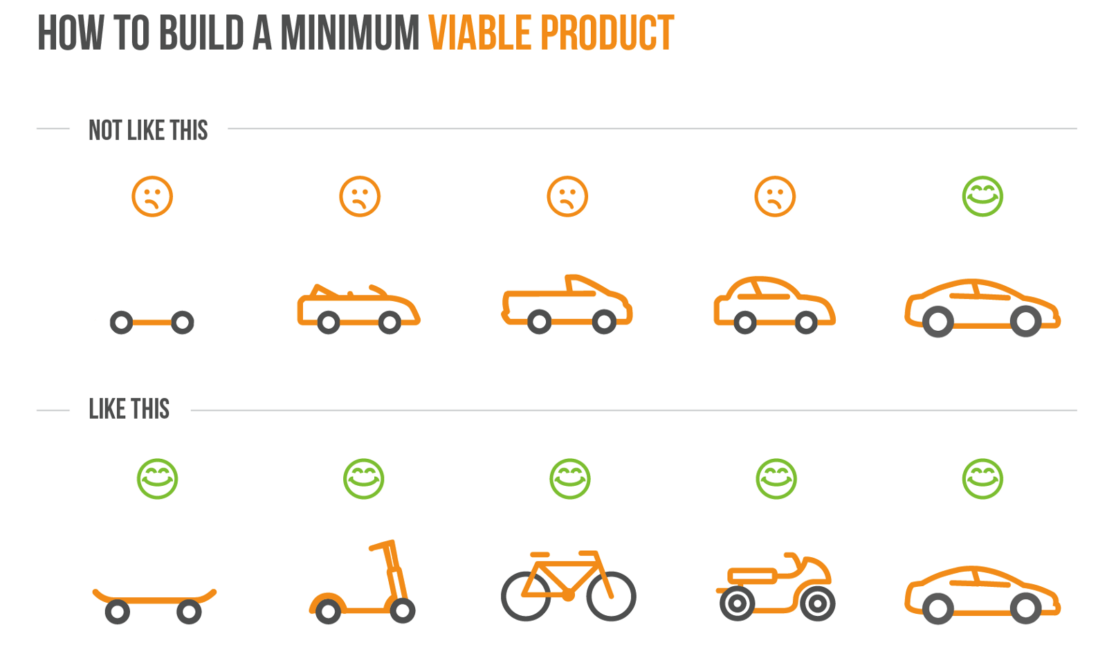 build viable product